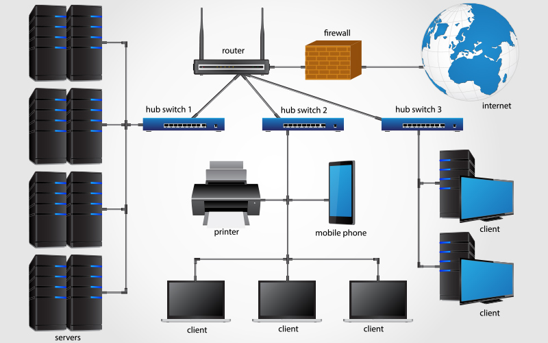 Network Integration Active Network Infrastructure Ip Telephony